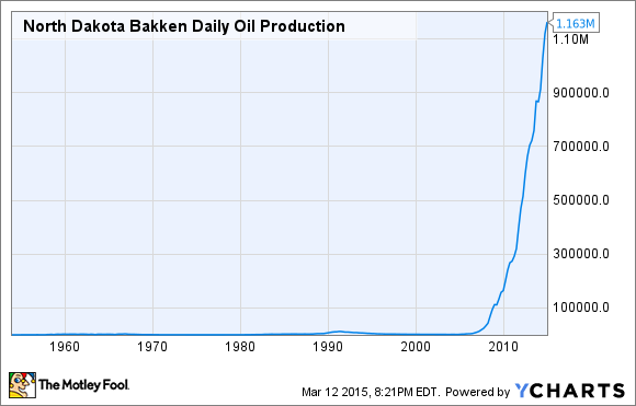 North Dakota Bakken Daily Oil Production Chart