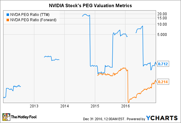 NVDA PEG Ratio (TTM) Chart