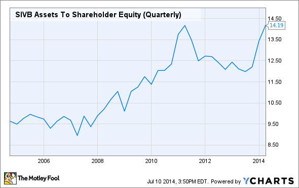 SIVB Assets To Shareholder Equity (Quarterly) Chart