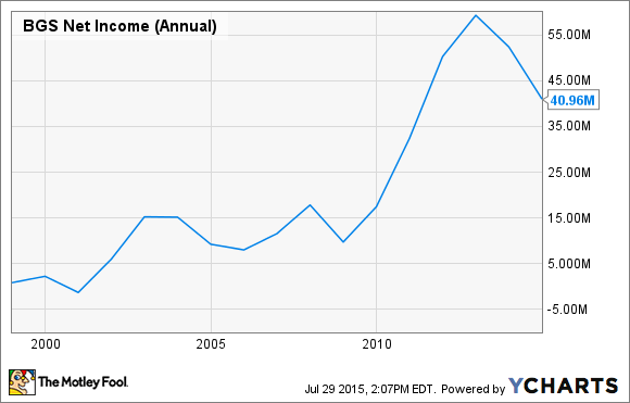 BGS Net Income (Annual) Chart