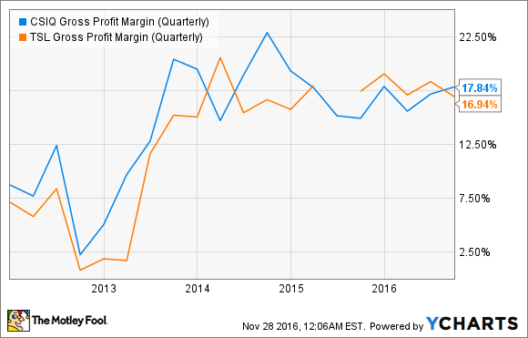 CSIQ Gross Profit Margin (Quarterly) Chart
