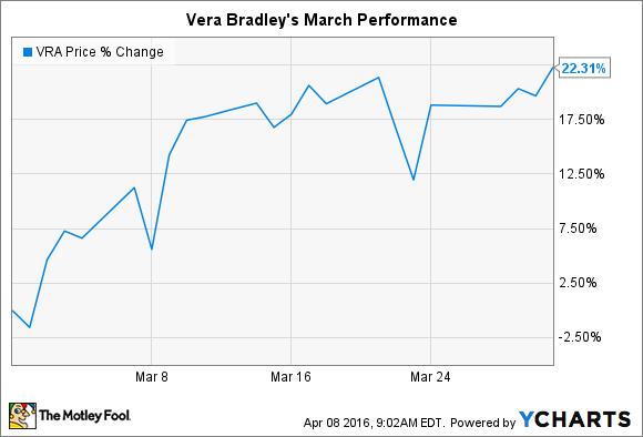 VRA Chart