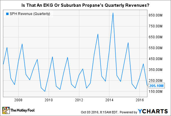 SPH Revenue (Quarterly) Chart