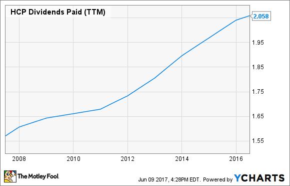 HCP Dividends Paid (TTM) Chart