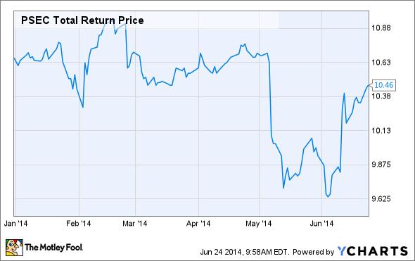 PSEC Total Return Price Chart