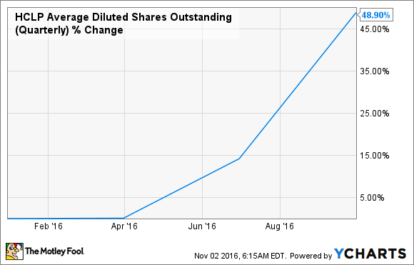 HCLP Average Diluted Shares Outstanding (Quarterly) Chart
