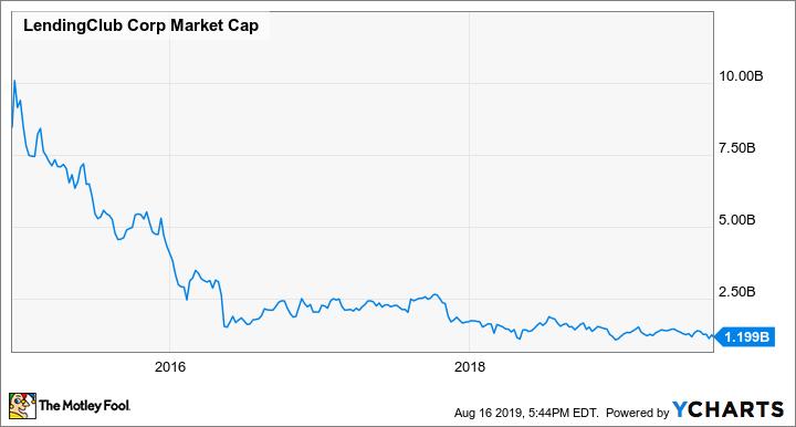 LC Market Cap Chart