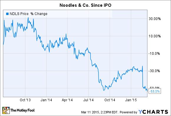 NDLS Chart