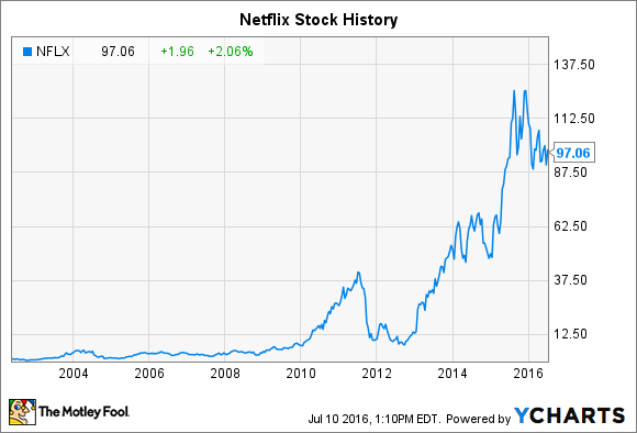 Lets Take A Look At How Netflix Stock Has Performed Throughout Its History And Whether The Company Is Poised For Even More Gains In The Future