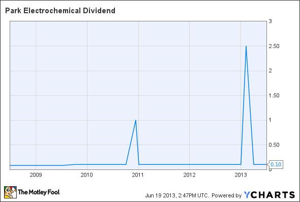PKE Dividend Chart