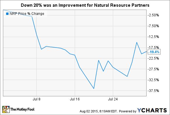 NRP Chart