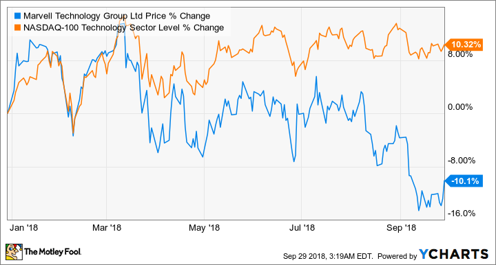 Why Marvell Technology Looks Set To Take Off From Its 52 Week Lows