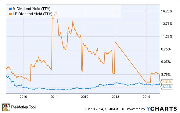 M Dividend Yield (TTM) Chart