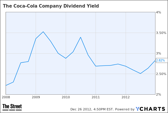 Capture Coca-Cola Co. Dividend with Much Less Risk