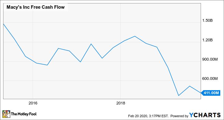 M Free Cash Flow Chart