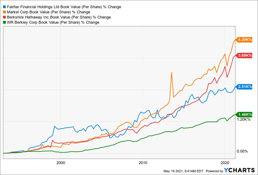 FFH Book Value (Per Share) Chart