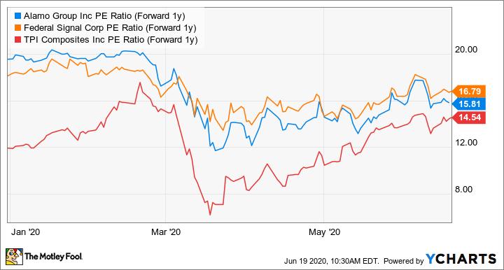 ALG PE Ratio (Forward 1y) Chart