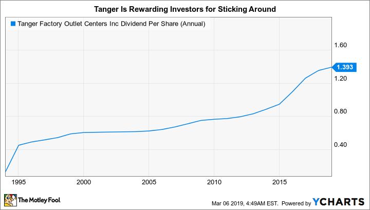 SKT Dividend Per Share (Annual) Chart