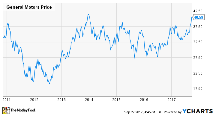 general motors stock hits a new multiyear high buy sell