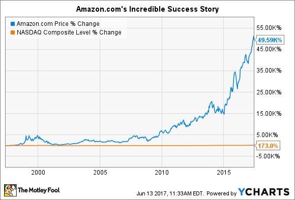 When will amazon com split its stock again nasdaq com