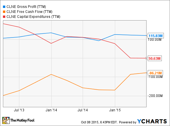 CLNE Gross Profit (TTM) Chart