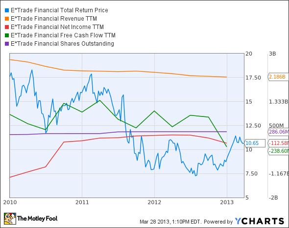 ETFC Total Return Price Chart