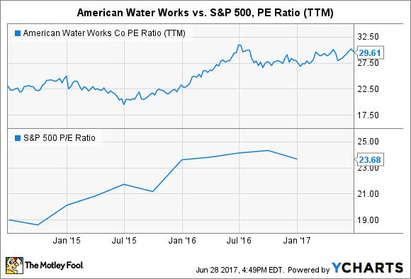 AWK PE Ratio (TTM) Chart