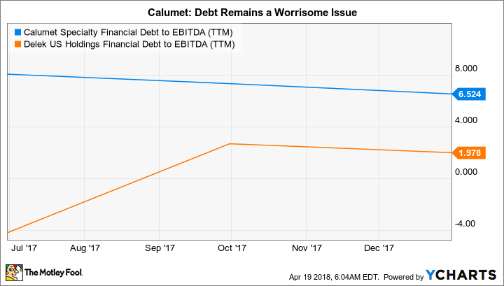 CLMT Financial Debt to EBITDA (TTM) Chart