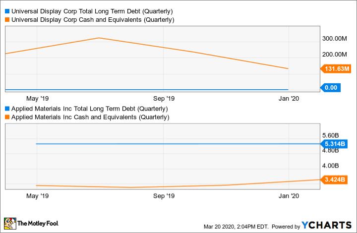 OLED Total Long Term Debt (Quarterly) Chart