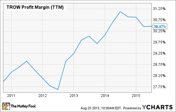 TROW Profit Margin (TTM) Chart