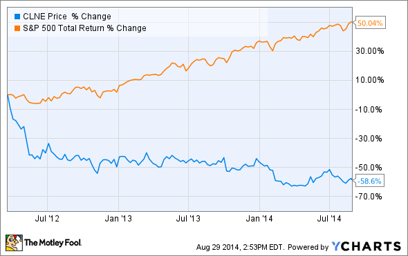 Why Clean Energy Fuels Corp Stock Has Crashed 23 In 2014 The
