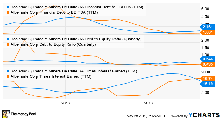 SQM Financial Debt to EBITDA (TTM) Chart