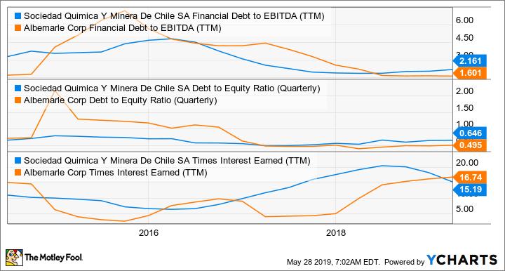 SQM Financial Debt to EBITDA (TTM) Chart