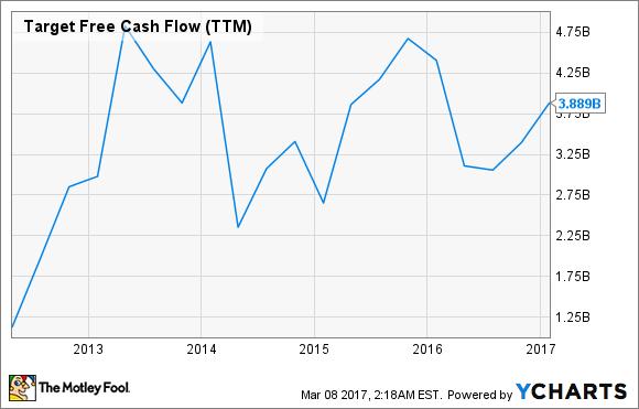TGT Free Cash Flow (TTM) Chart