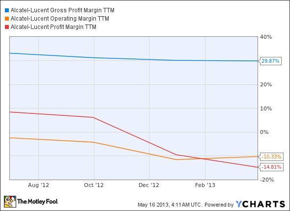 ALU Gross Profit Margin TTM Chart