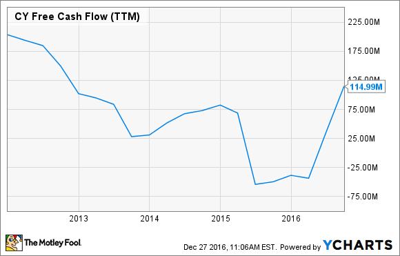 CY Free Cash Flow (TTM) Chart
