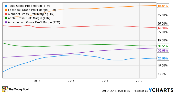 TSLA Gross Profit Margin (TTM) Chart