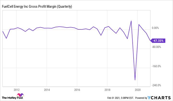 FCEL Gross Profit Margin (Quarterly) Chart