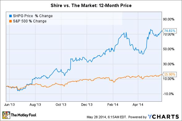 SHPG Chart