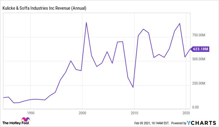 KLIC Revenue (Annual) Chart