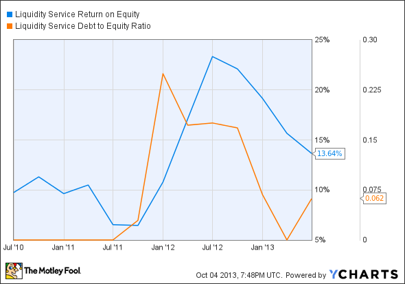 LQDT Return on Equity Chart