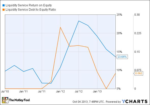 LQDT Return on Equity Chart