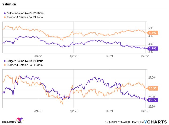 CL PS Ratio Graph