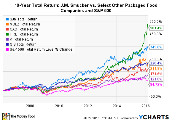 SJM Total Return Price Chart