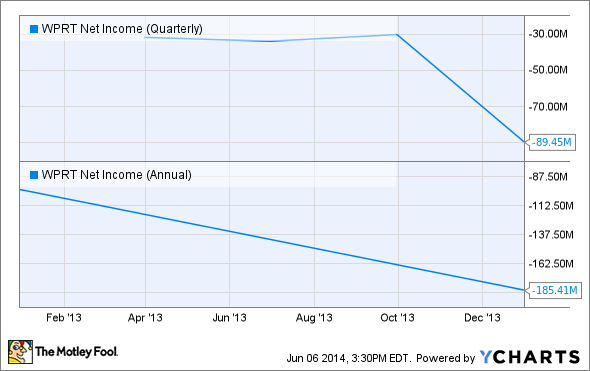 WPRT Net Income (Quarterly) Chart
