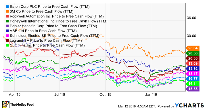 ETN Price to Free Cash Flow (TTM) Chart