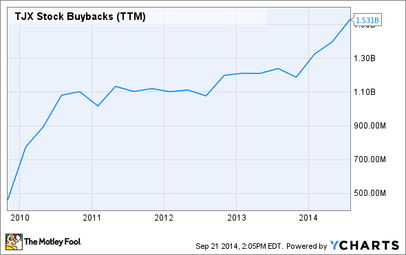 TJX Stock Buybacks (TTM) Chart