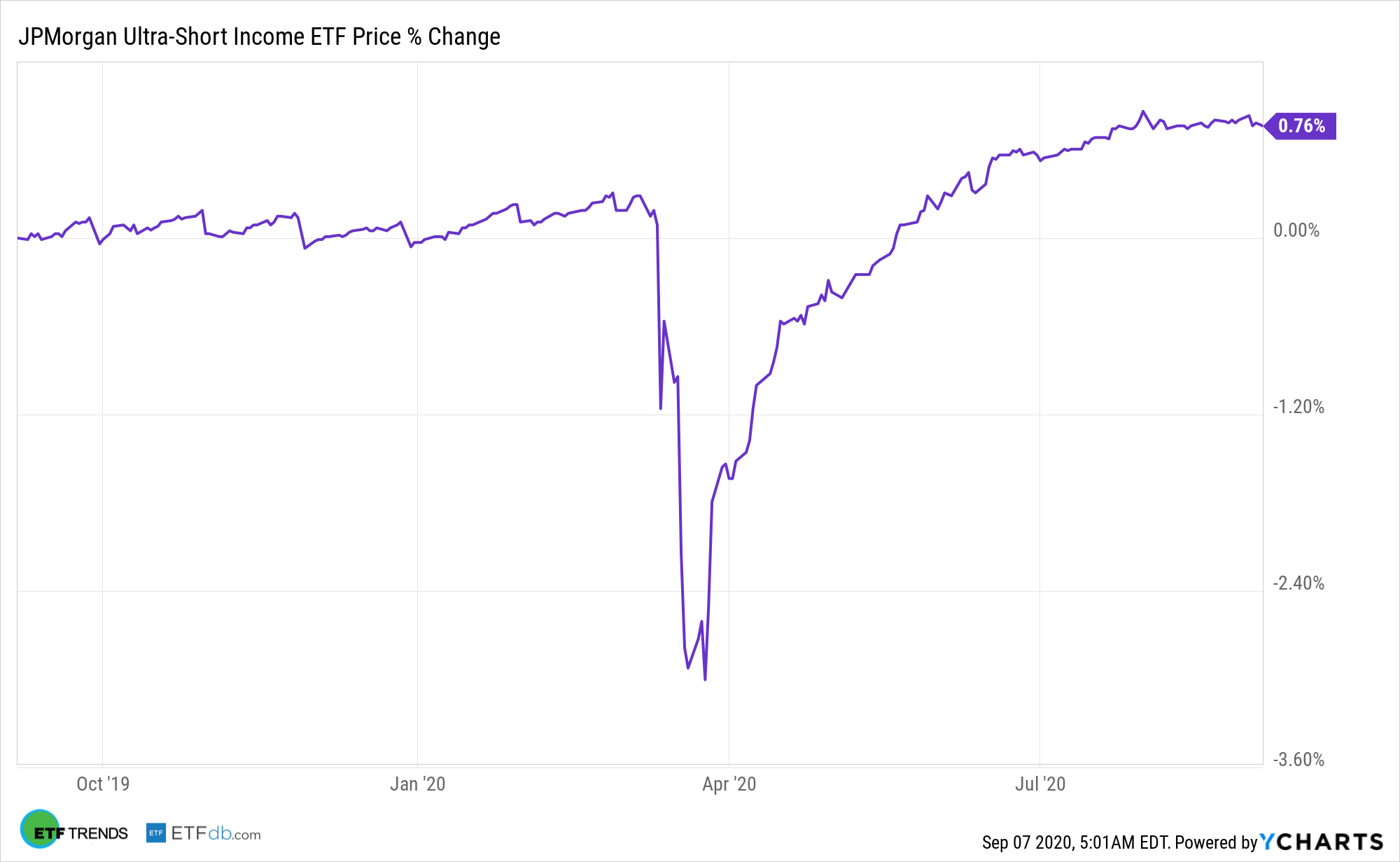 JPST Chart