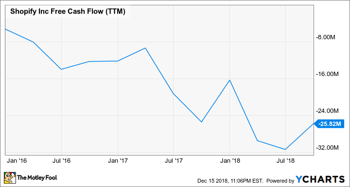 SHOP Free Cash Flow (TTM) Chart