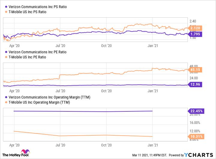 VZ PS Ratio Chart